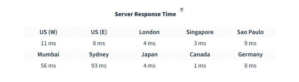 Hostinger Reviews In India & USA Cheapest Price Server Speed
